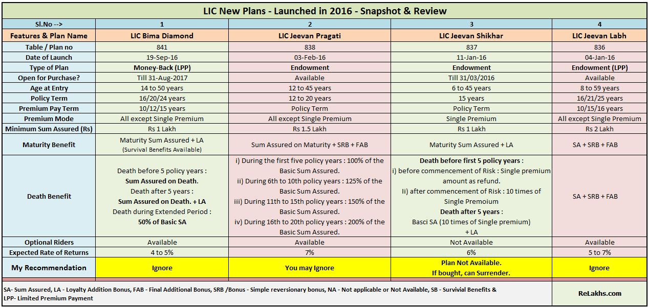 LIC New Plans List (2016-2017) : Features, Snapshot ...