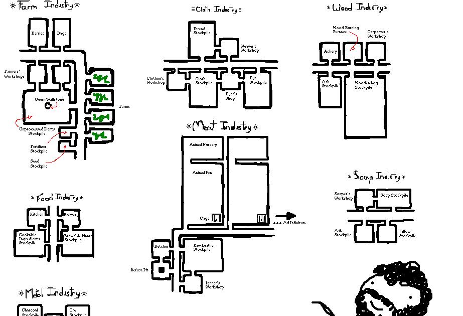 PicsDoc: Dwarf Fortress Infographics