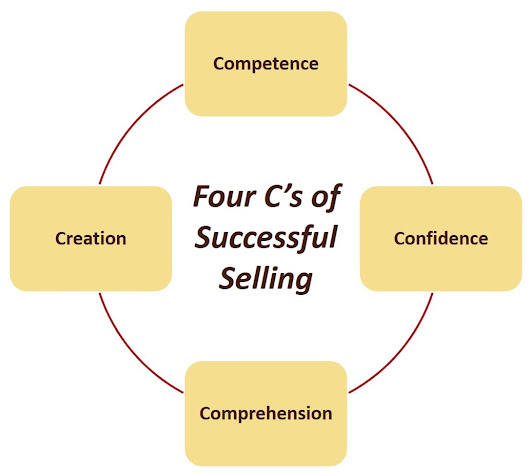 Learn the Four C's of Successful Selling