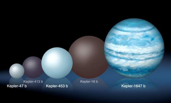 An illustration comparing Kepler-1647b's size to those of other exoplanets discovered by NASA's Kepler spacecraft.
