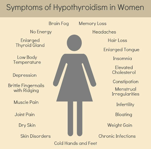 Hypothyroidism treatment by Dr. Tsan at Philadelphia Homeopathic Clinic