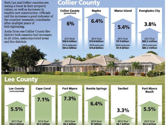 Lee, Collier property values see continued boost