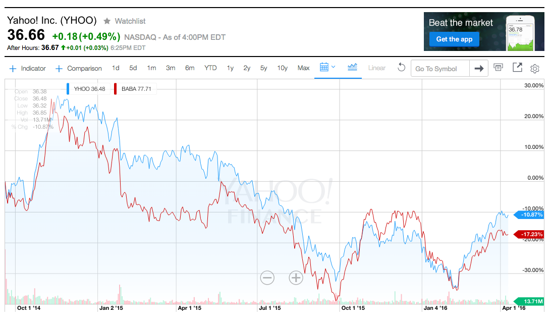 15 charts that show why some investors want to get Yahoo ...
