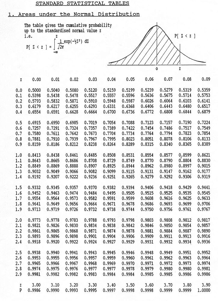 Table of Standard Normal Probabilities for Negative Zscores