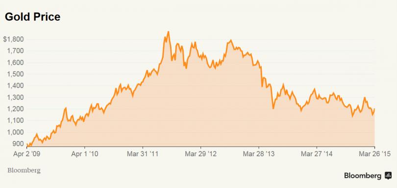 Gold Price Charts in PKR | Gold (Gram, Oz, Tola, Kg) of 24K, 23K, 22K, 18K, 14K, 10K