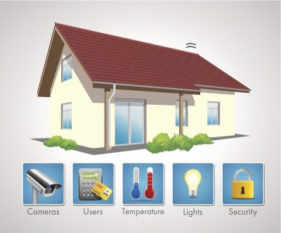 The Basic Terms of Home Automation - Integrated Technologies Group