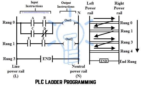 PLC Ladder Programming