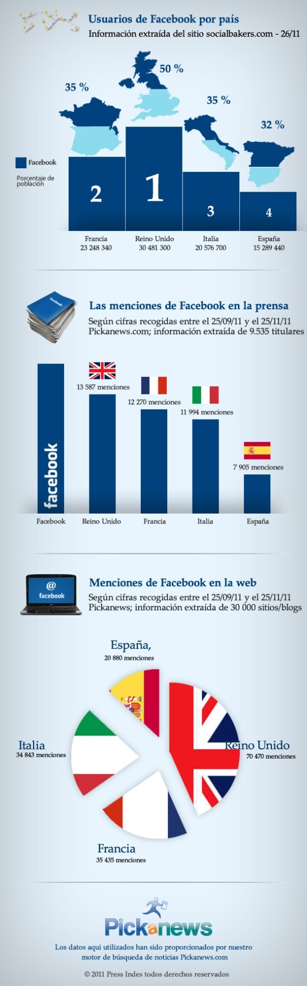 Europa: Usuarios de Facebook por país - Infografía