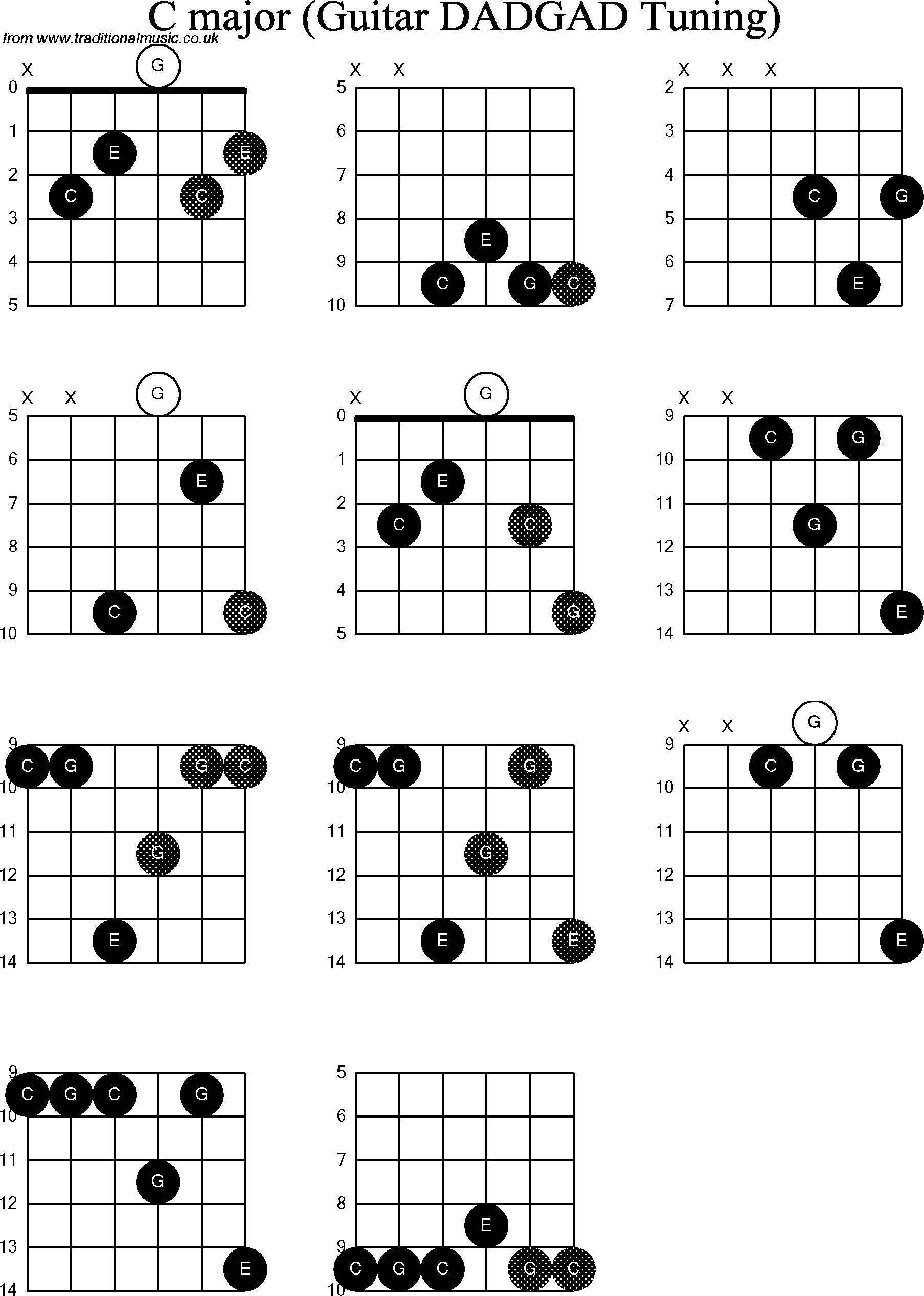 7 BB GUITAR CHORD FINGER POSITION, FINGER POSITION CHORD ...