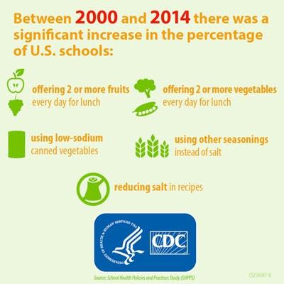 America's schools make positive changes to create healthier school meals