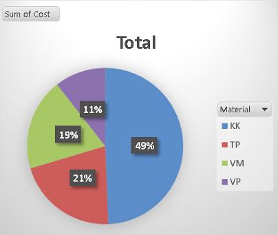 Excel pivot chart