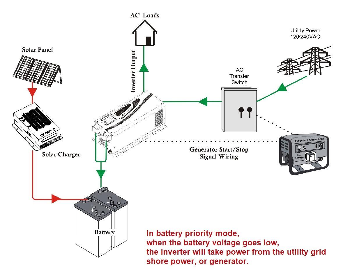 Inverter 12V or 24V 1.5kW Pure Sine | Electric Car Parts Co
