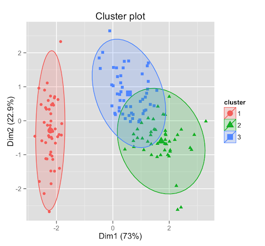 Determining the optimal number of clusters: 3 must known methods - Unsupervised Machine Learning - Documentation - STHDA