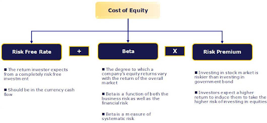 Know About The Important Use Of Beta and Its Calculations