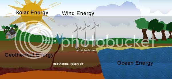 Define solar energy