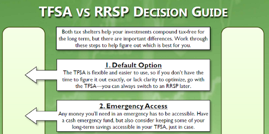 Blessed by the Potato » TFSA or RRSP Decision Guide Infographic