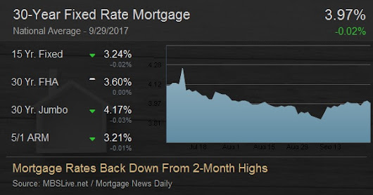Mortgage Rates Back Down From 2-Month Highs