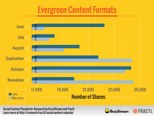 2 Content Types That Will Earn the Most Shares in 2015 - BuzzStream