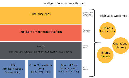 Current's Intelligent Environment Platform