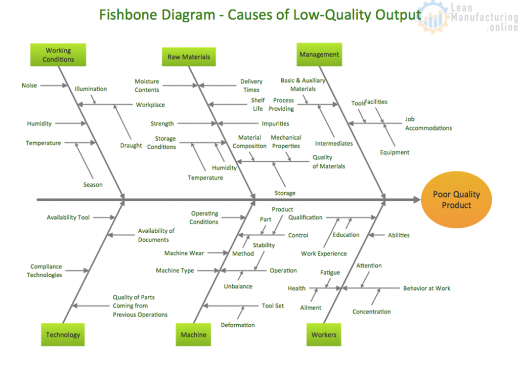 The Fishbone Diagram Continuously Improving Manufacturing