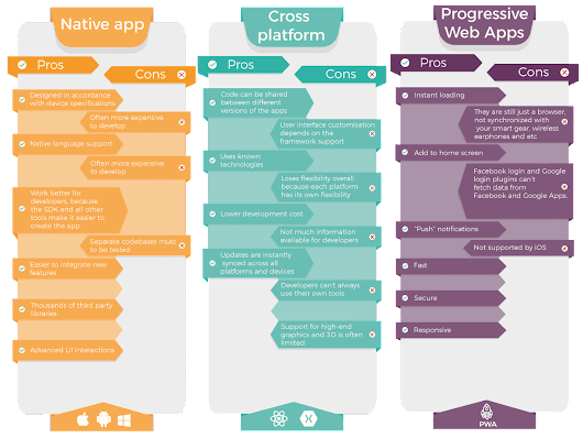 The Lowdown: Native apps vs cross-platform and web progressive