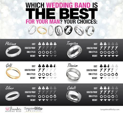 Which Wedding Band Style is Right for Your Groom?