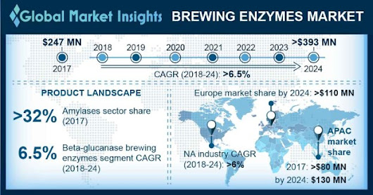 Brewing Enzymes Market size to exceed $393mn by 2024
