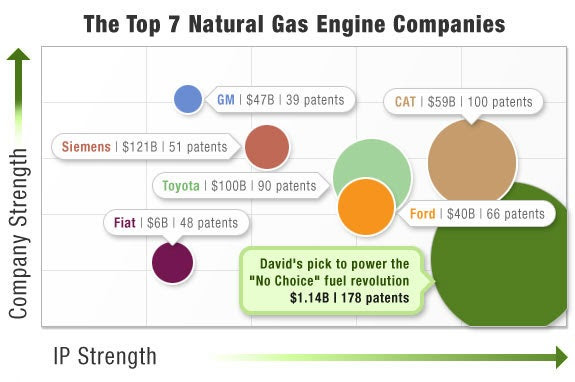 The top 7 natural gas engine companies