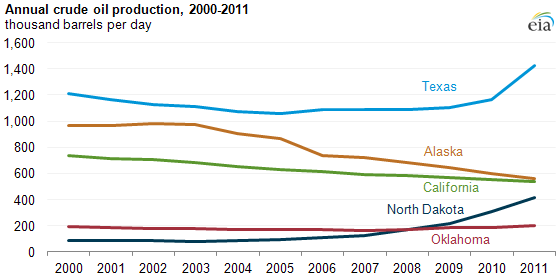 graph of Annual crude oil production, 2000-2011, as described in the article text