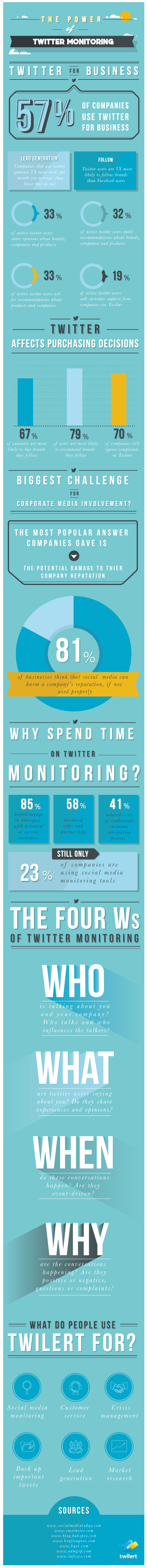 Twitter For Business - The Power of Monitoring [INFOGRAPHIC]