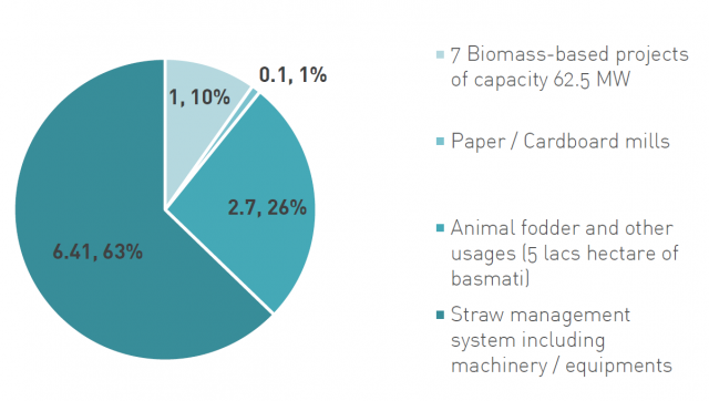 Figure 3: Amount of crop residue used (million tons per year). Source: Ministry of Agriculture and Farmers Welfare 2019