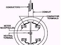 Meter Base Installation Diagram