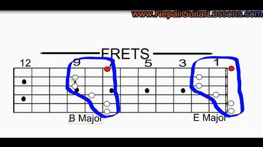 Nepali Guitar Lessons - Google+