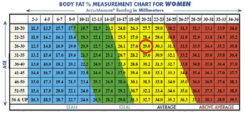 body fat percentage calculator using neck measurement