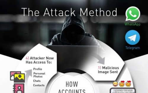 Your WhatsApp or Telegram account can be hijacked by a malware-laced photo -