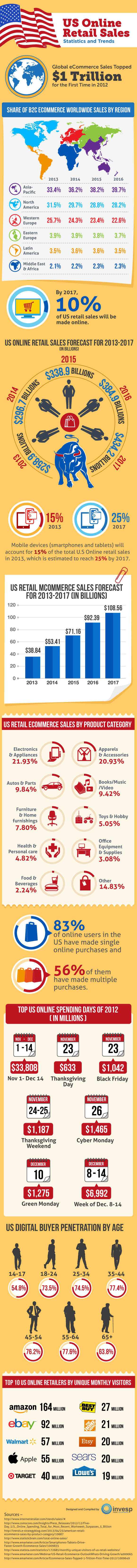 US Online Retail Sales - Statistics and Trends