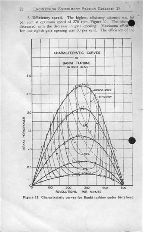 Banki turbine power curves from a 60 year old book - Hydro