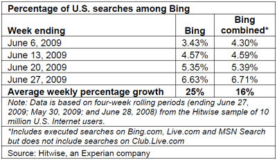 Percentage of U.S. searches among Bing