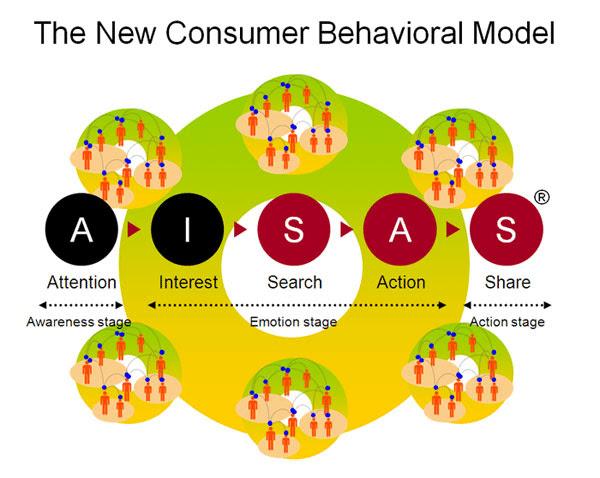 AISAS attention interest search action share the new consumber behavioral model xtraffic Forum Seeding là gì ? Kỹ thuật làm forum seeding hiệu quả cho SEO Online Seeding Forum Seeding Forum diễn đàn digital marketing