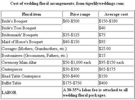 Wedding bouquet prices, Wedding flowers cost and Wedding