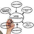 4 Tips that can Help Enterprises and Developers to Ensure Optimum Usability of their Website by Barbara Dee