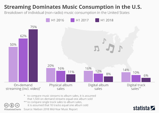 Streaming Has Taken Over the Music Industry | MusicLinkUp