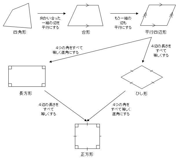 学校や塾であまり教えないが受験に必要な知識3四角形の