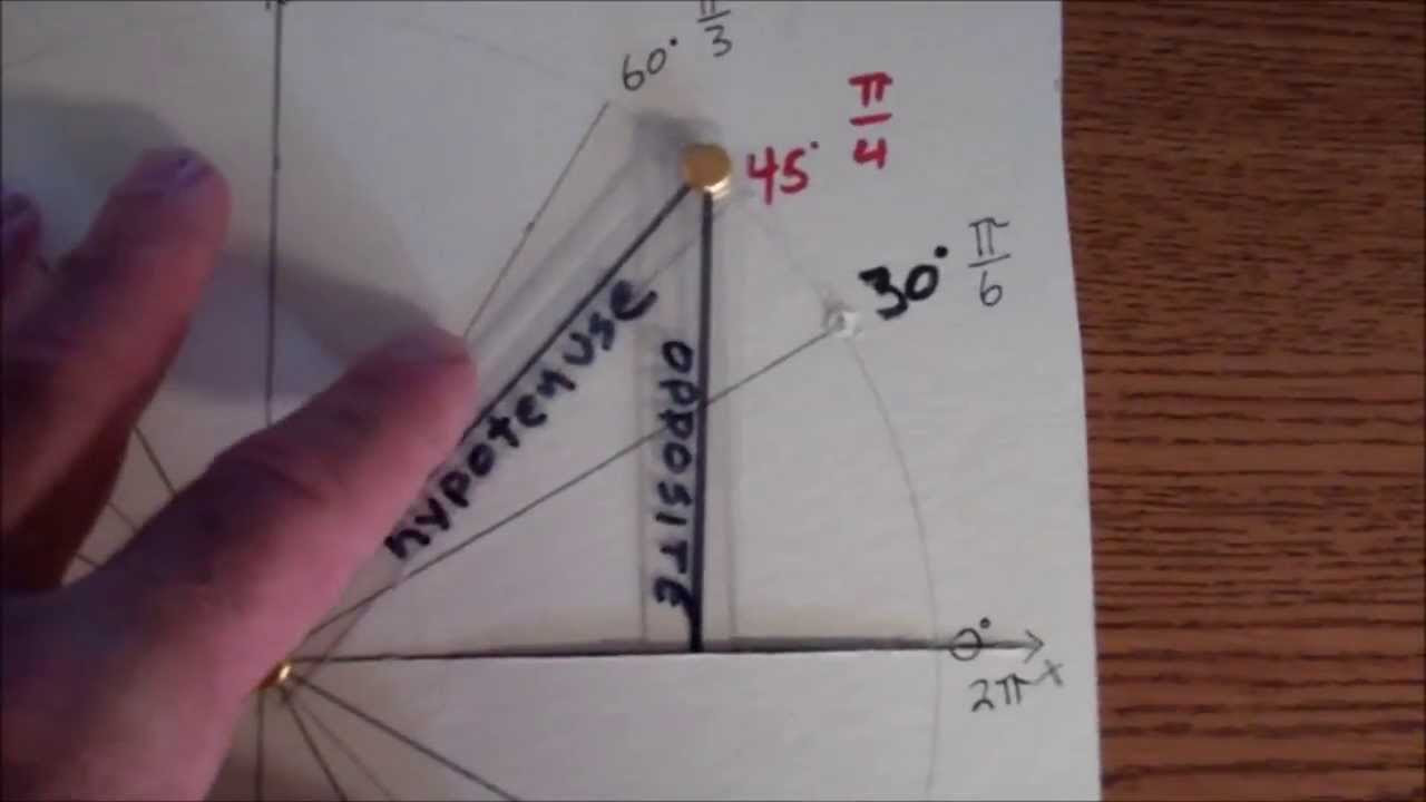 Trigonometry, Making the Interactive Unit Circle Project - YouTube