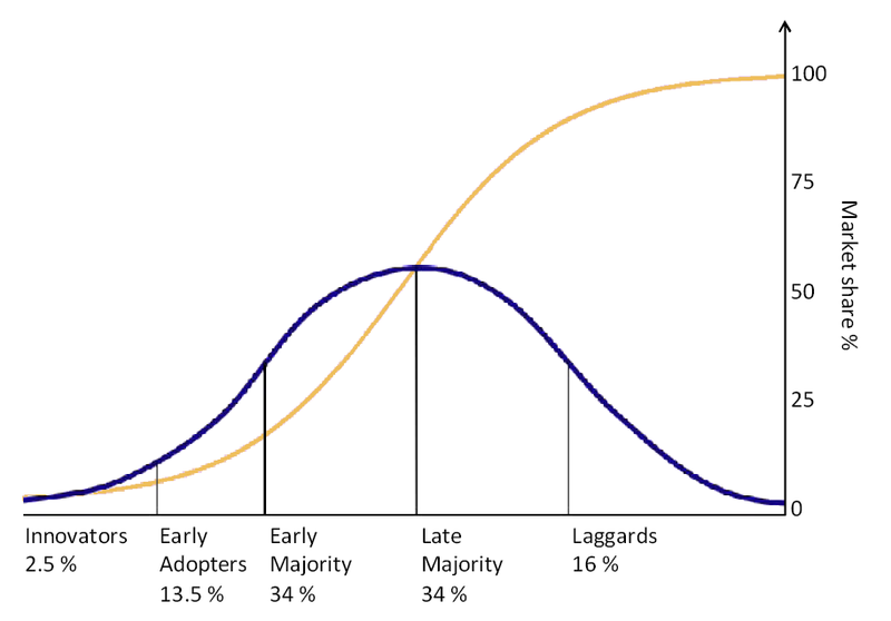 Graphing diffusion of ideas. The innovators and early adopters will pick up the idea first to be different and the early and late majority will pick up the idea because the early adopters found it useful