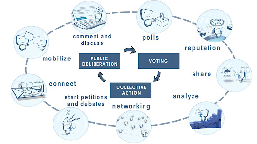Online ecosystem for activism and civic engagement