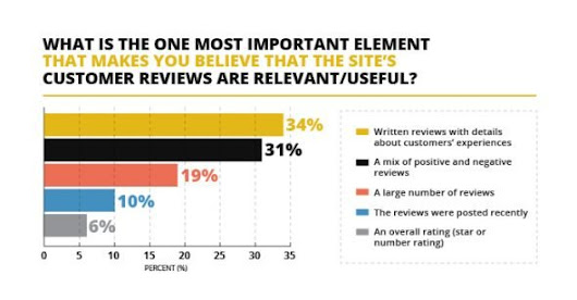 92% of consumers will hesitate to make a purchase if they don't see a customer review