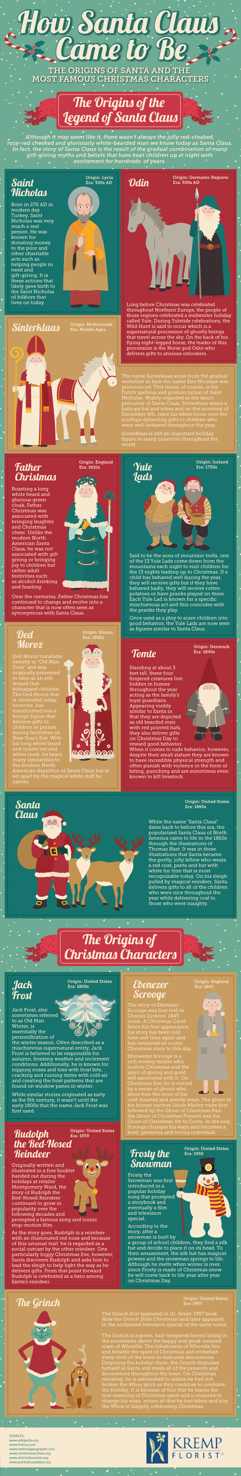 Infographic: How Santa Came to Be