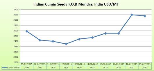 Indian Cumin Seeds Market Report from 09-02-2015 to 19-02-2015