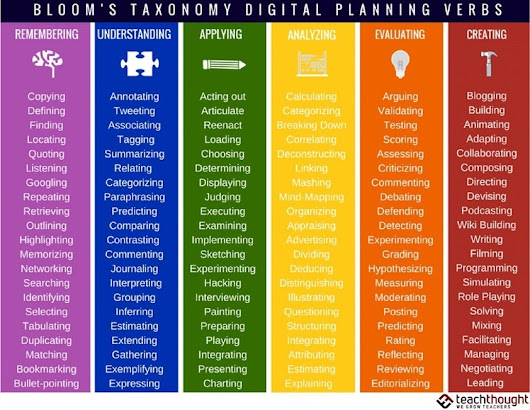 126 Bloom's Taxonomy Verbs For Digital Learning - | Cibereducação